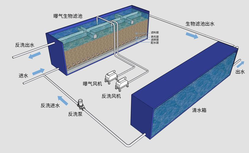 水质中悬浮物_曝气生物滤池 -BAF(曝气生物滤池)一体化装备-